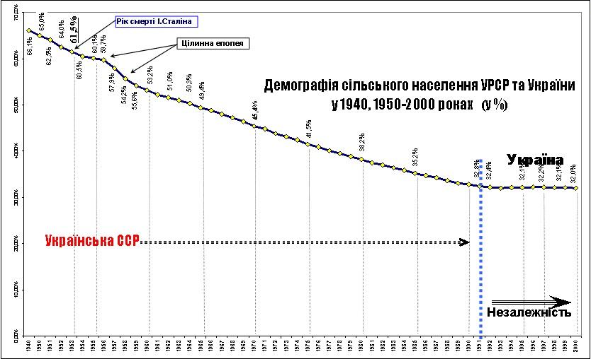 Демографія Укр села 1950-2000