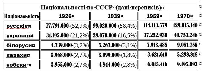 Національний слад населення СРСР